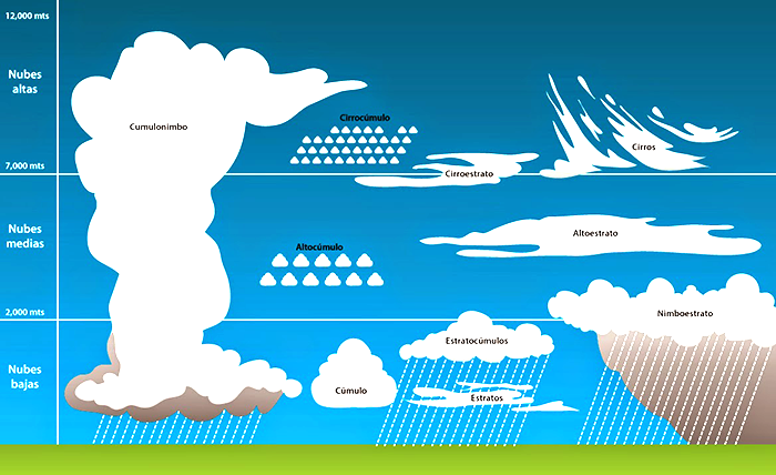tipos de nubes-jugar con la creatividad